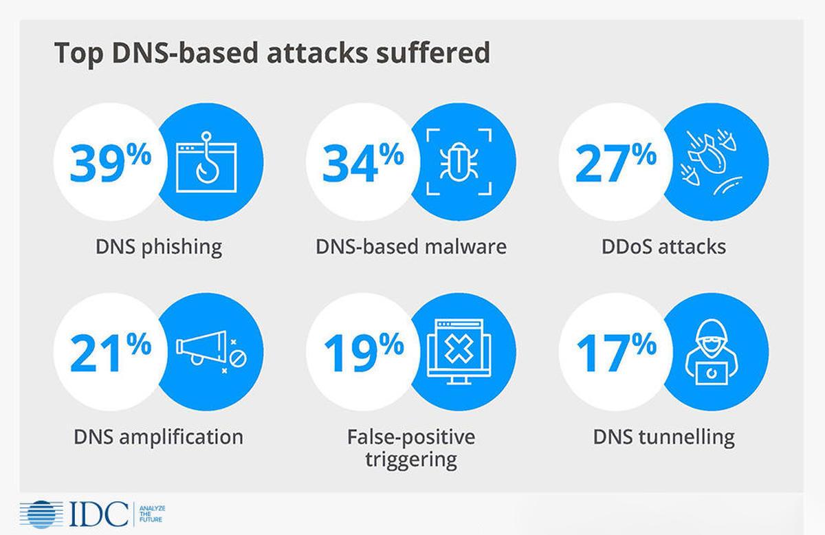 Top DNS based attacks 2020