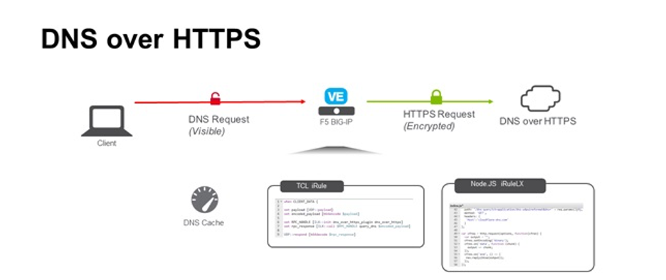 DNS-over-HTTPS